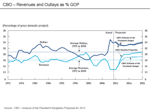 CBO - Revenues and Outlays as percent GDP (public domain in the United States because it is a work of the United States Federal Government under the terms of Title 17, Chapter 1, Section 105 of the US Code)
