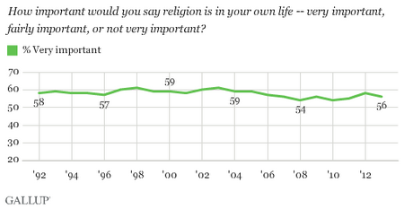 Religion - Gallup Historical Trends